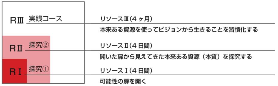 コースの特徴PC